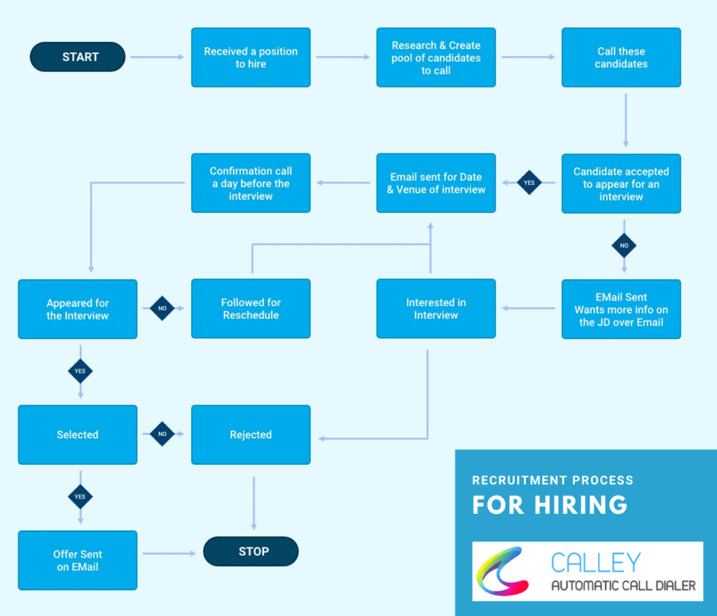 Recruitment Process Automated using Calley Auto Dialer
